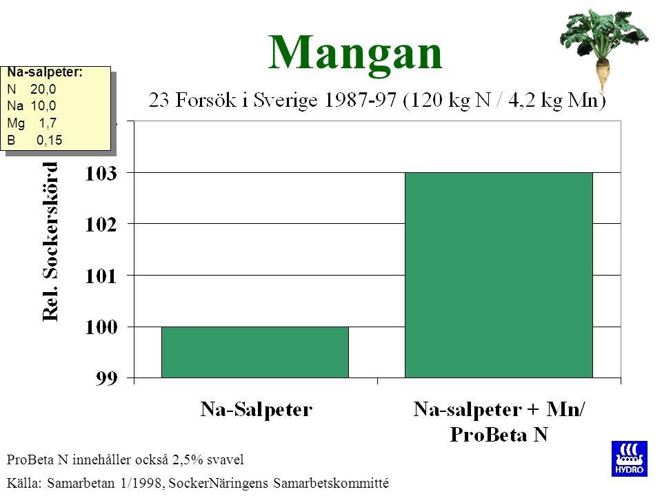 Mangan ProBeta N innehåller också 2,5% svavel