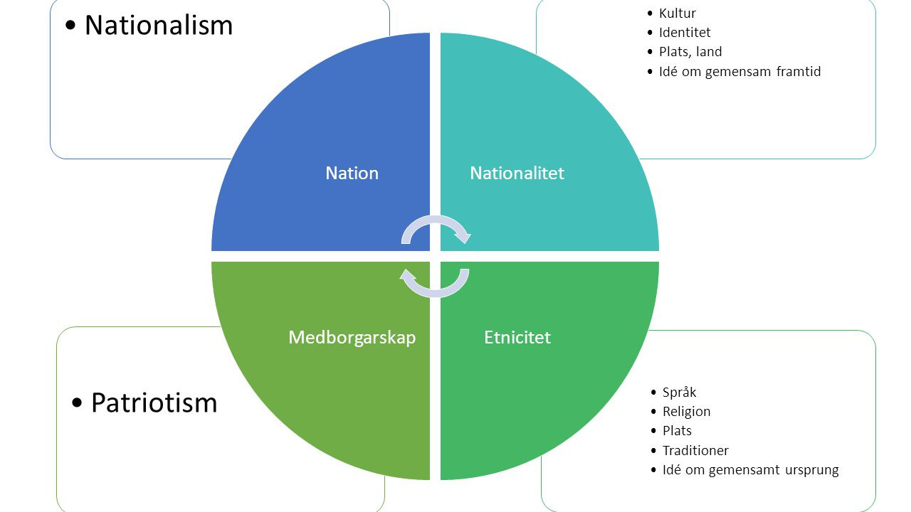 Nationalism Patriotism Kultur Identitet Plats, land