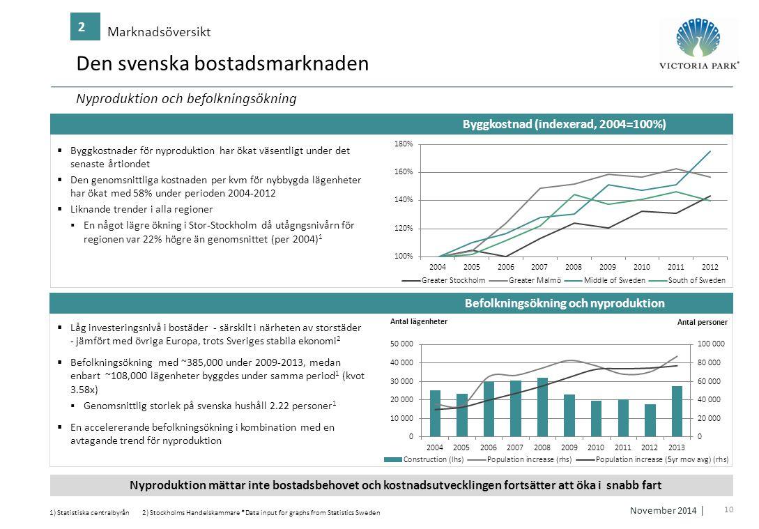 Den svenska bostadsmarknaden