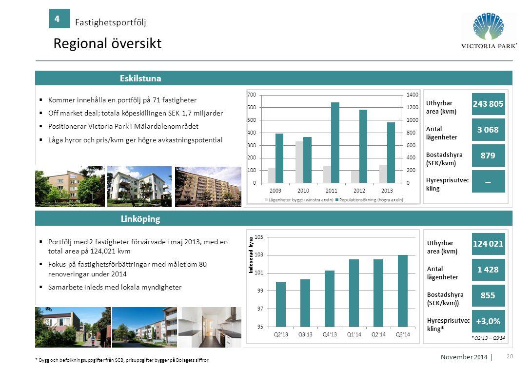 Regional översikt ̶ 4 Fastighetsportfölj Eskilstuna Linköping 243 805