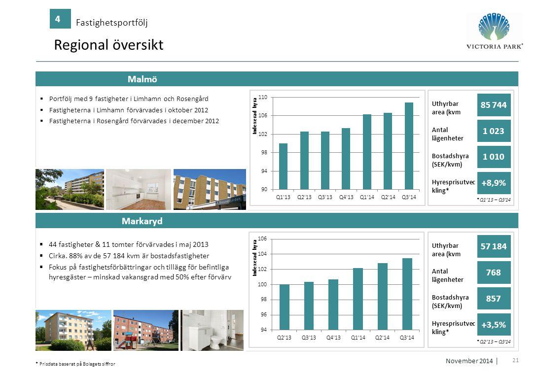 Regional översikt 4 Fastighetsportfölj Malmö Markaryd 85 744 1 023