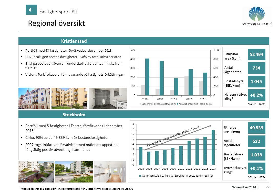 Regional översikt 4 Fastighetsportfölj Kristianstad Stockholm 52 494
