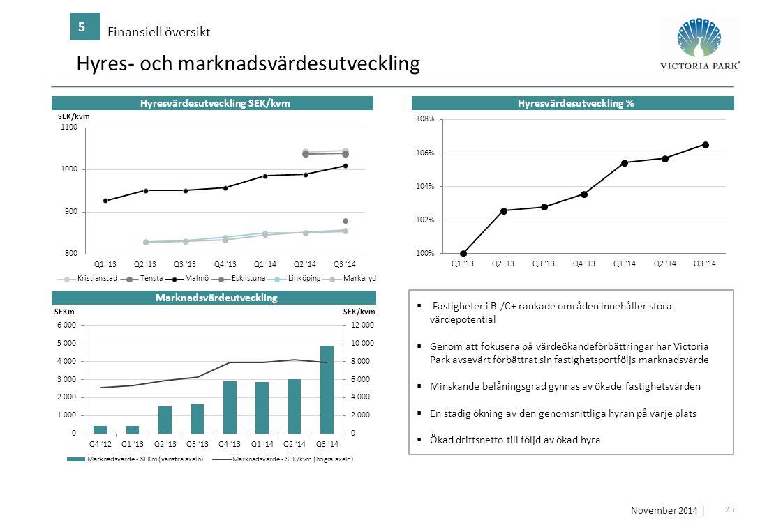 Hyres- och marknadsvärdesutveckling