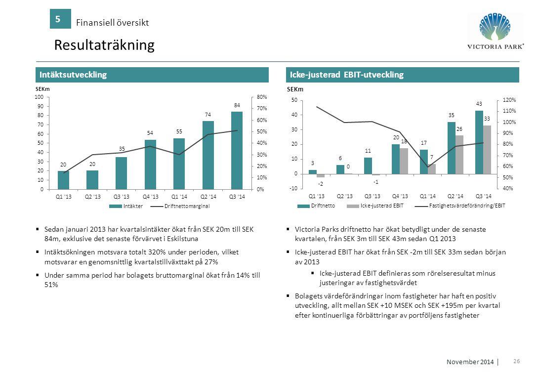 Resultaträkning 5 Finansiell översikt Intäktsutveckling