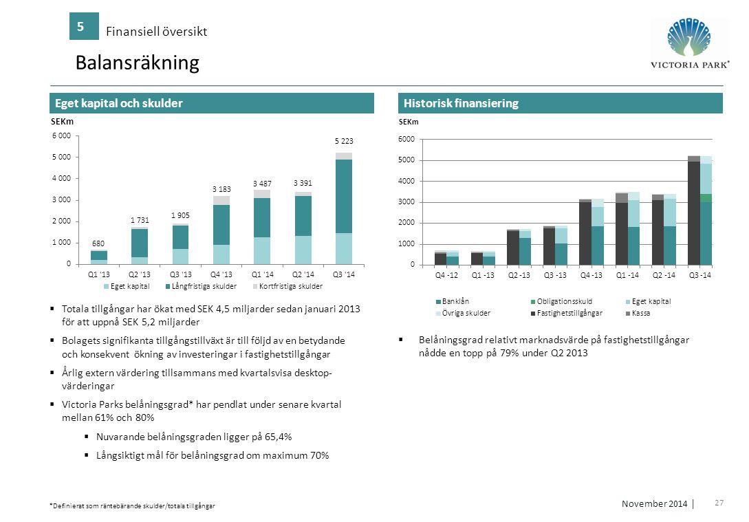 Balansräkning 5 Finansiell översikt Eget kapital och skulder