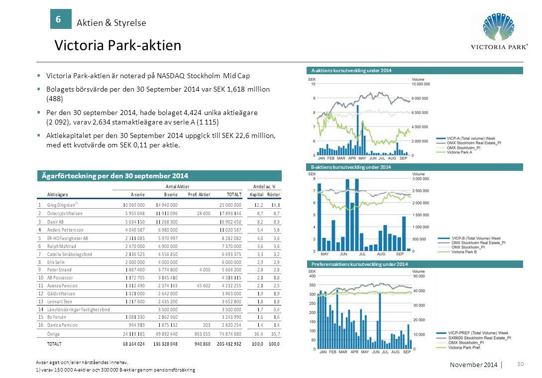 Victoria Park-aktien 6 Aktien & Styrelse