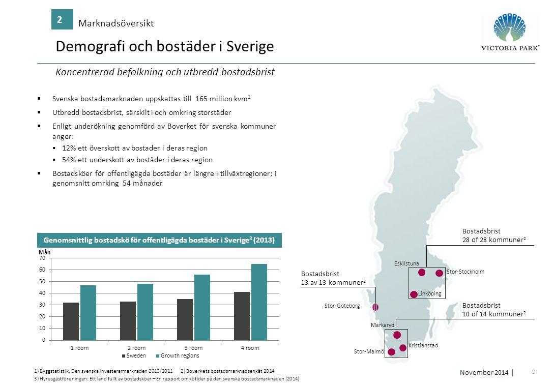 Demografi och bostäder i Sverige