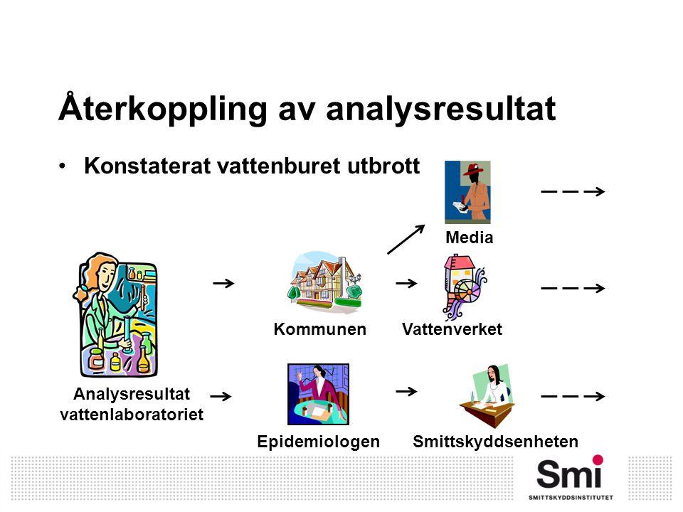Återkoppling av analysresultat