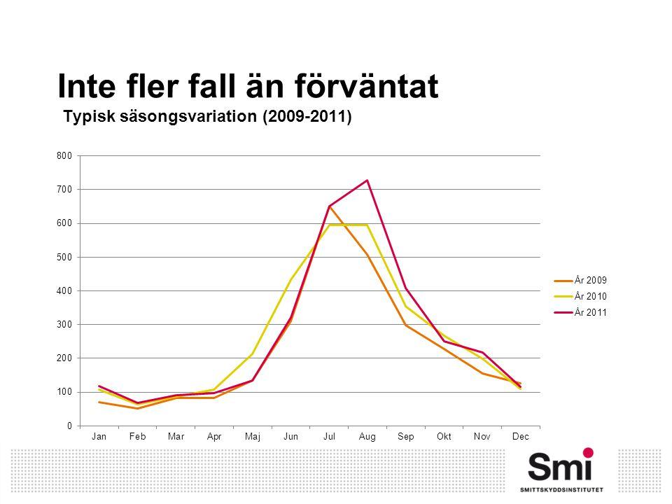 Inte fler fall än förväntat Typisk säsongsvariation (2009-2011)