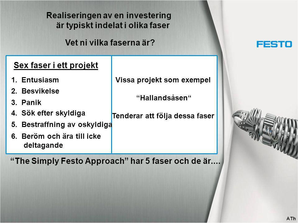 Realiseringen av en investering Vet ni vilka faserna är