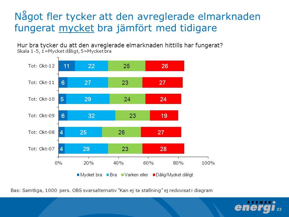 Något fler tycker att den avreglerade elmarknaden fungerat mycket bra jämfört med tidigare