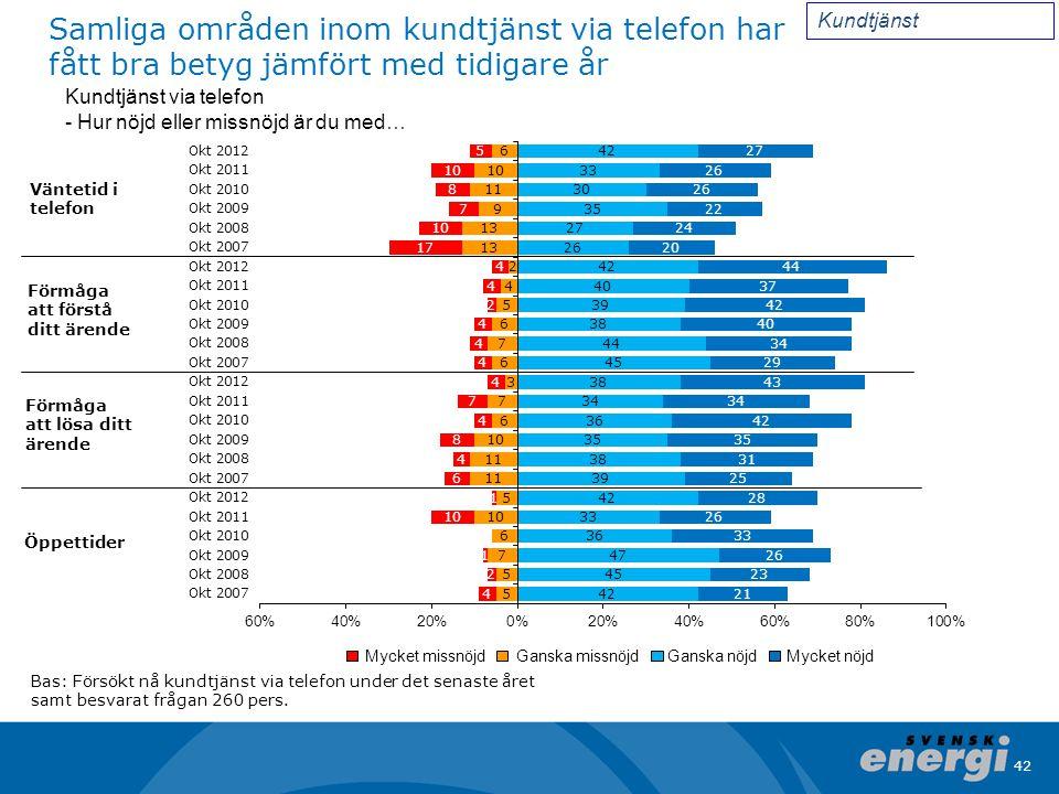 Kundtjänst Samliga områden inom kundtjänst via telefon har fått bra betyg jämfört med tidigare år.