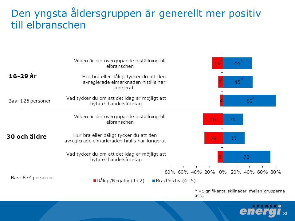 Den yngsta åldersgruppen är generellt mer positiv till elbranschen