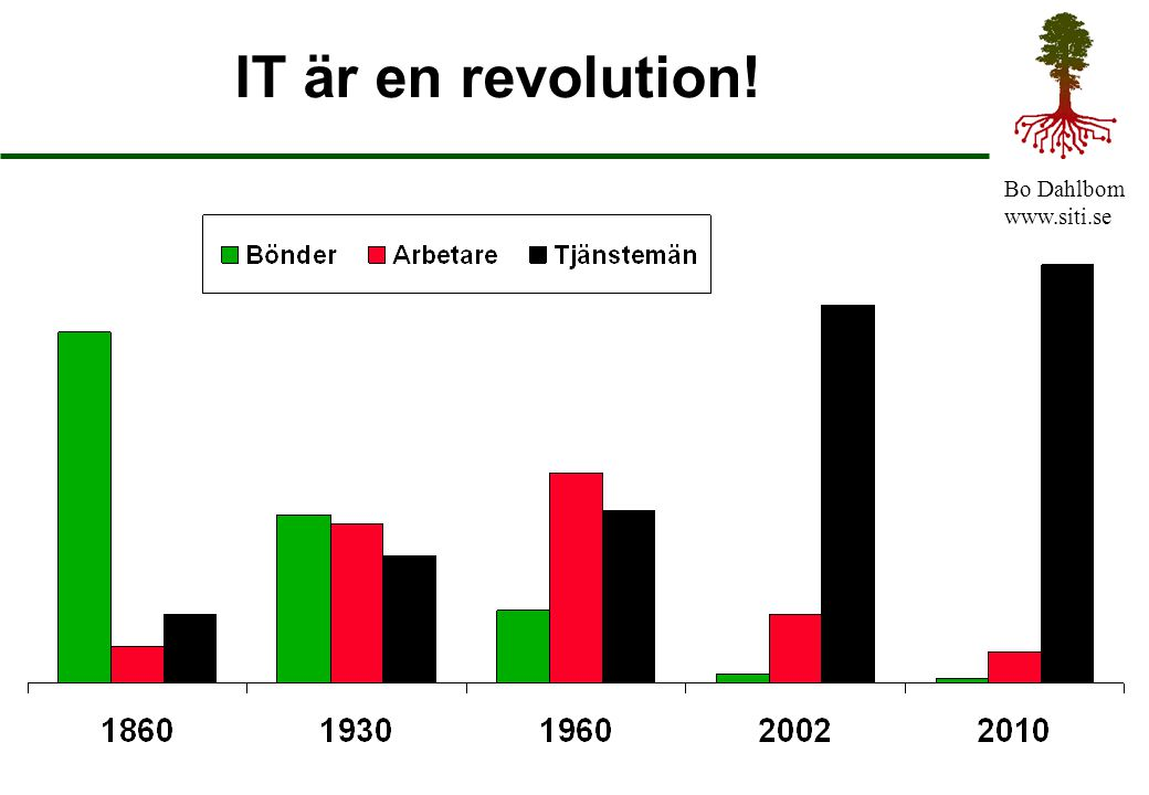 IT är en revolution!