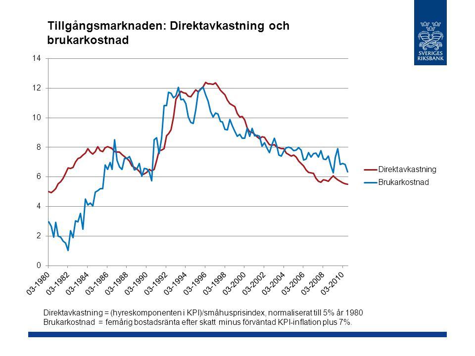 Tillgångsmarknaden: Direktavkastning och brukarkostnad