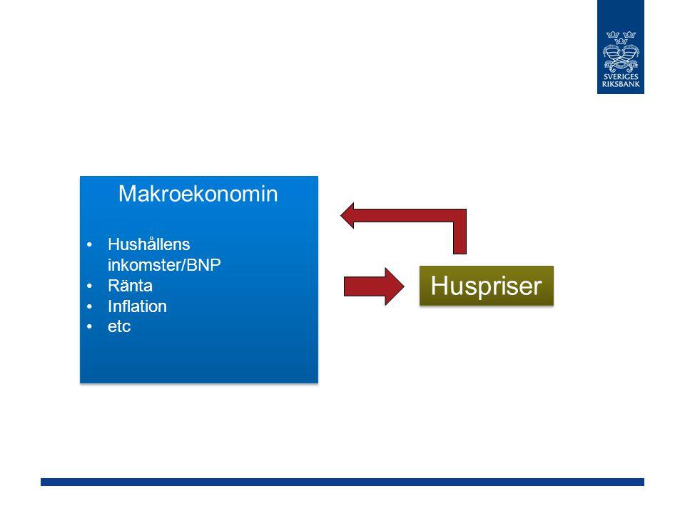 Makroekonomin Hushållens inkomster/BNP Ränta Inflation etc Huspriser