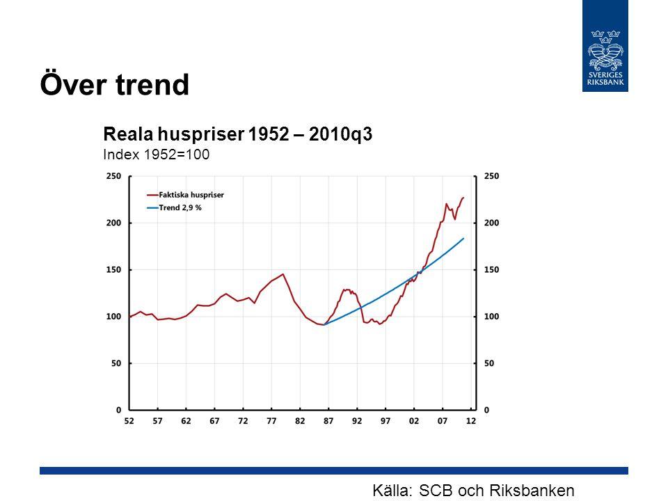 Källa: SCB och Riksbanken