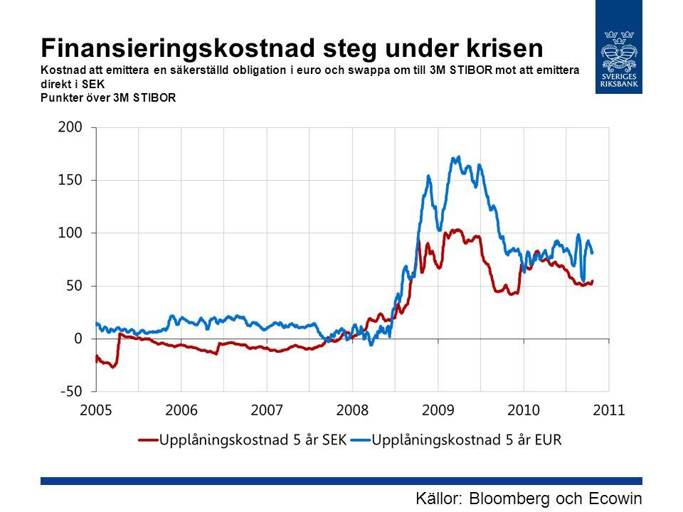 Källor: Bloomberg och Ecowin