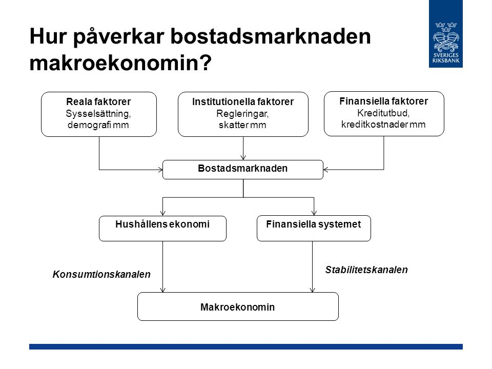 Hur påverkar bostadsmarknaden makroekonomin