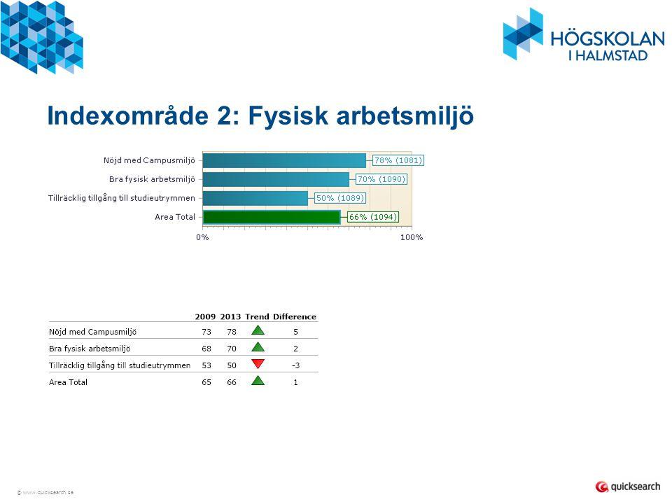 Indexområde 2: Fysisk arbetsmiljö