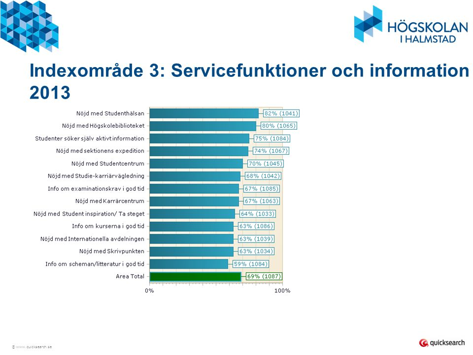 Indexområde 3: Servicefunktioner och information 2013
