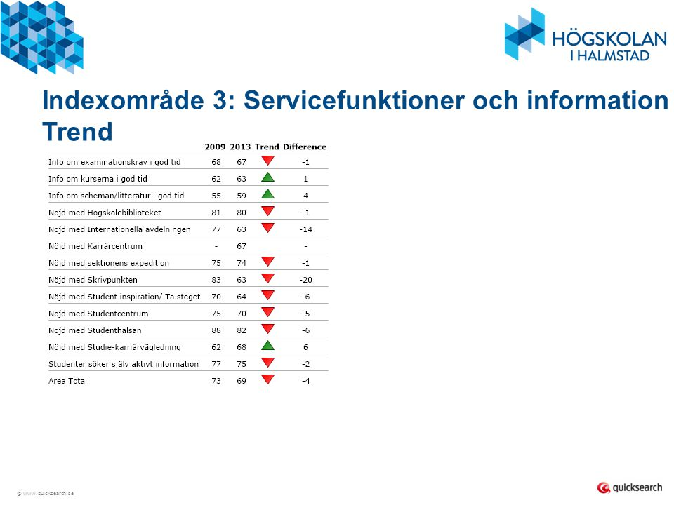 Indexområde 3: Servicefunktioner och information Trend