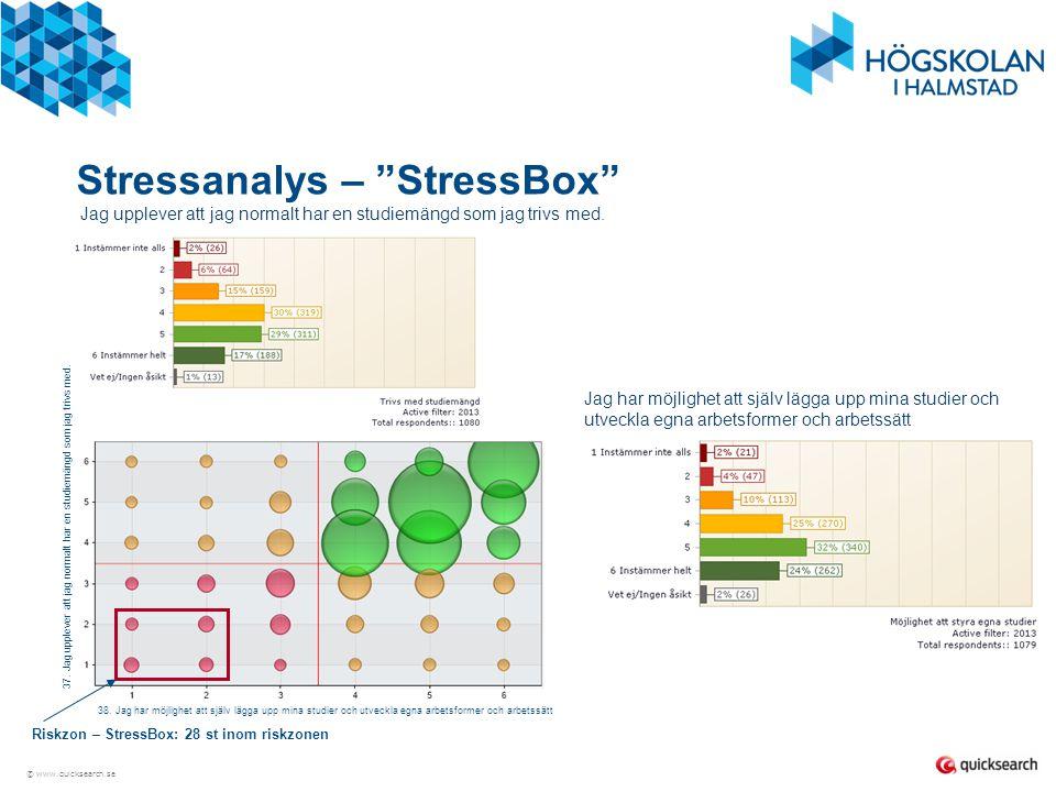 Stressanalys – StressBox