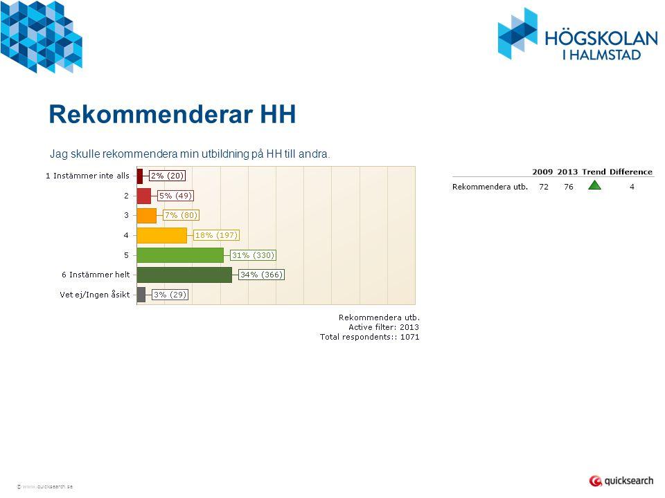 Rekommenderar HH Jag skulle rekommendera min utbildning på HH till andra.