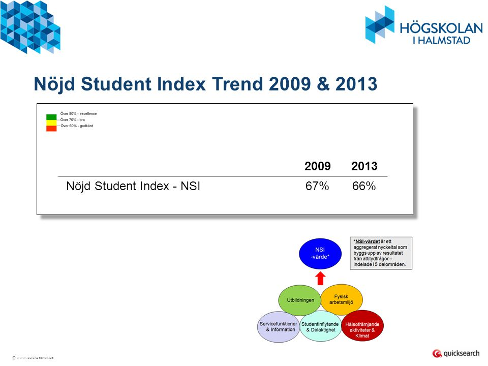 Nöjd Student Index Trend 2009 & 2013