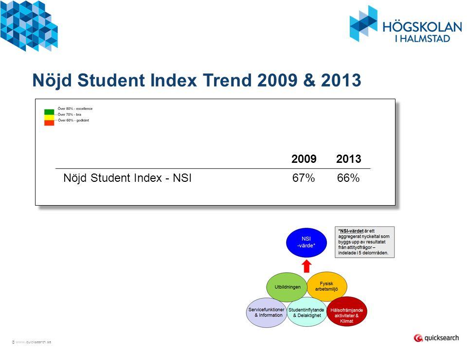 Nöjd Student Index Trend 2009 & 2013