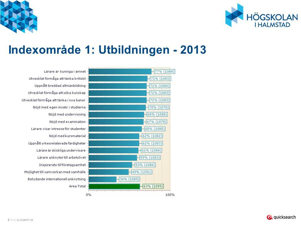 Indexområde 1: Utbildningen - 2013
