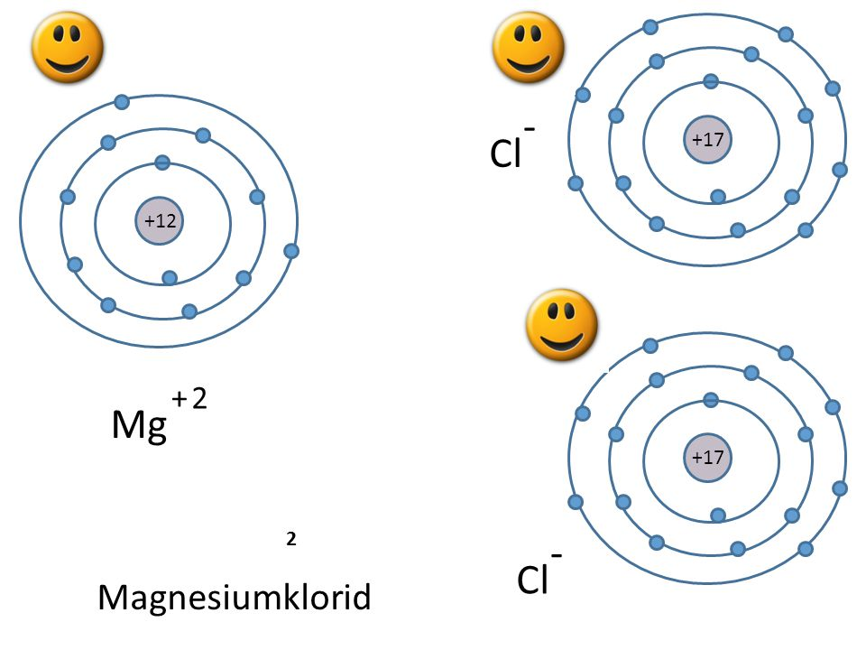+17 - Cl +12 +17 + 2 Mg 2 - Cl Magnesiumklorid