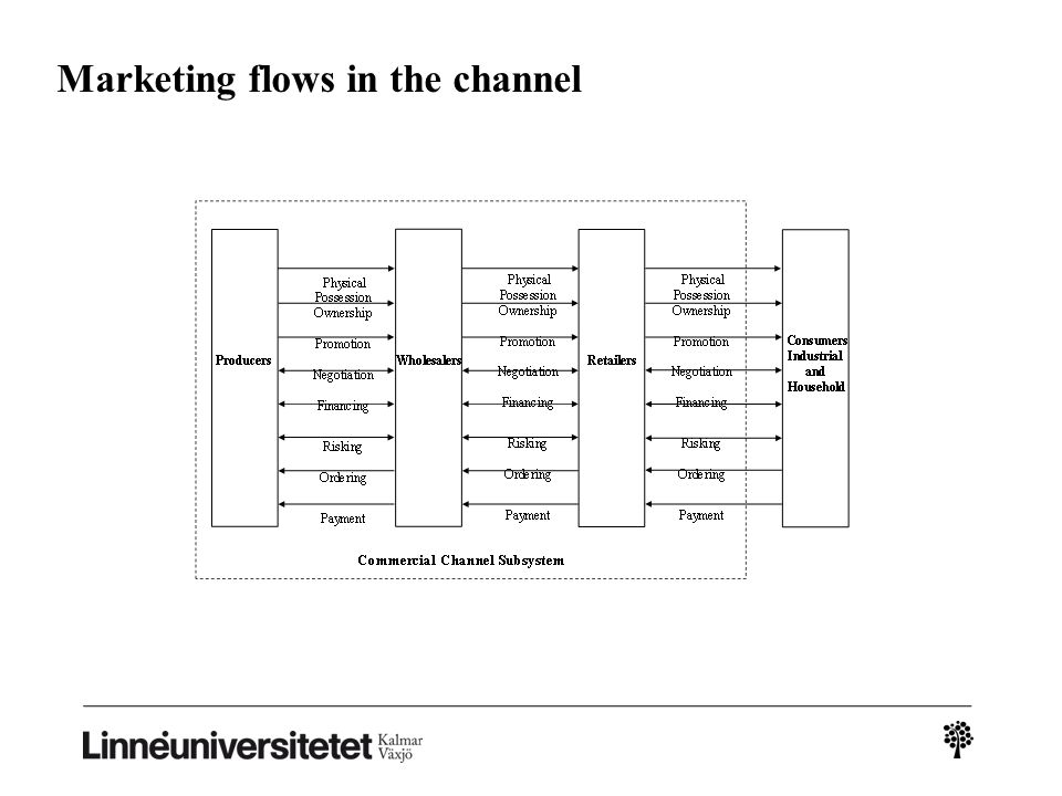 Marketing flows in the channel