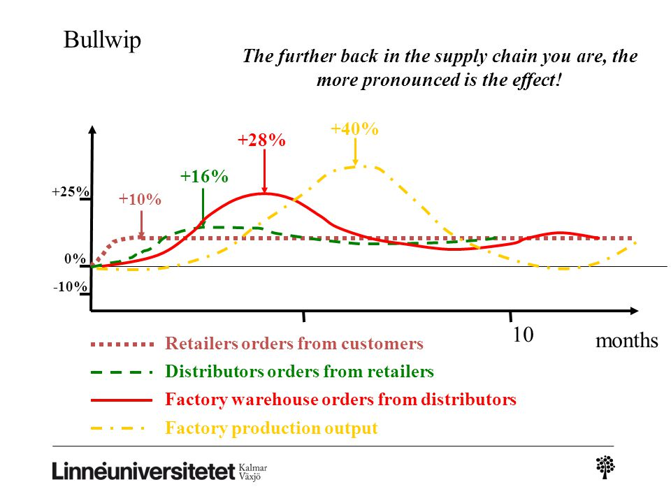 Bullwip The further back in the supply chain you are, the more pronounced is the effect! +40% +28%