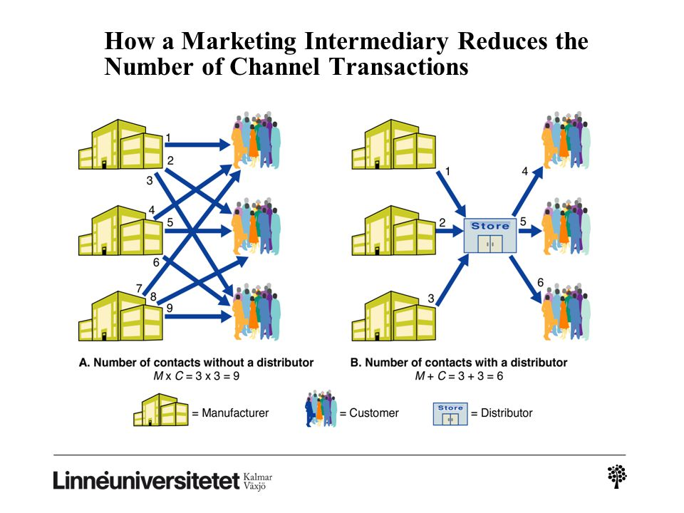 How a How a Marketing Intermediary Reduces the Number of Channel Transactions