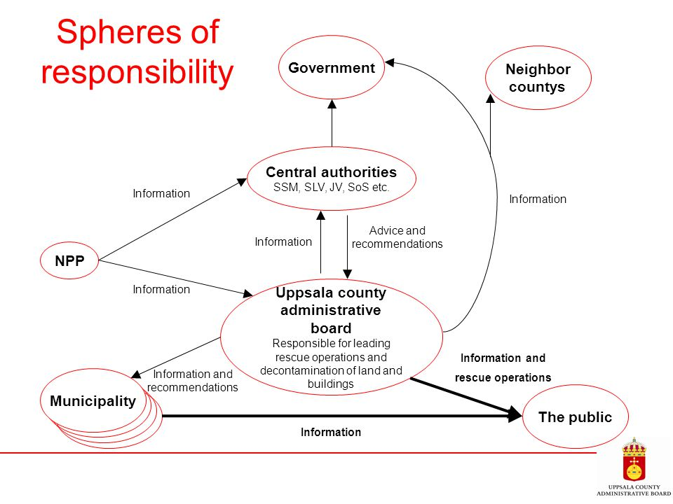 Spheres of responsibility