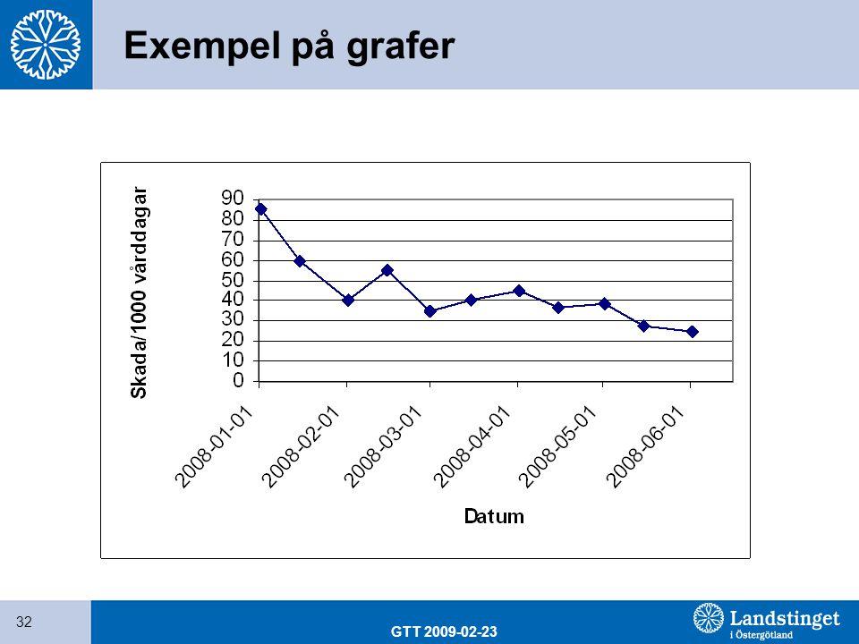 Exempel på grafer