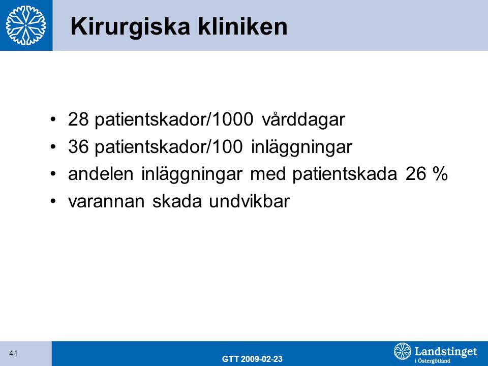 Kirurgiska kliniken 28 patientskador/1000 vårddagar