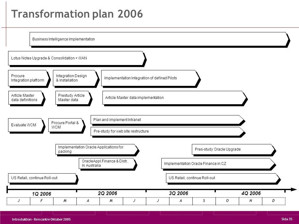 Transformation plan 2006 1Q 2006 2Q 2006 3Q 2006 4Q 2006