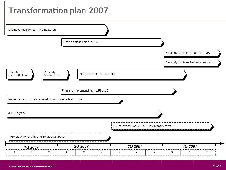Transformation plan 2007 1Q 2007 2Q 2007 3Q 2007 4Q 2007