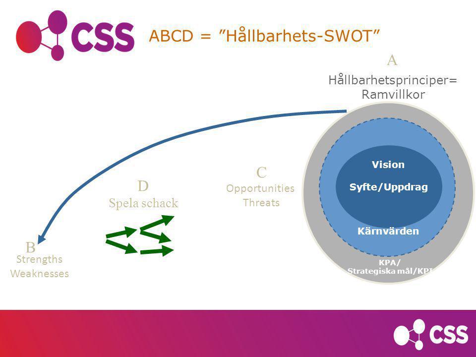 ABCD = Hållbarhets-SWOT