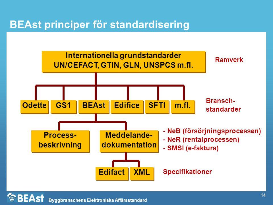 BEAst principer för standardisering