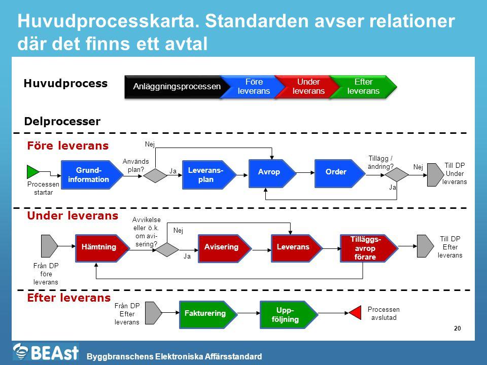 Huvudprocesskarta. Standarden avser relationer där det finns ett avtal