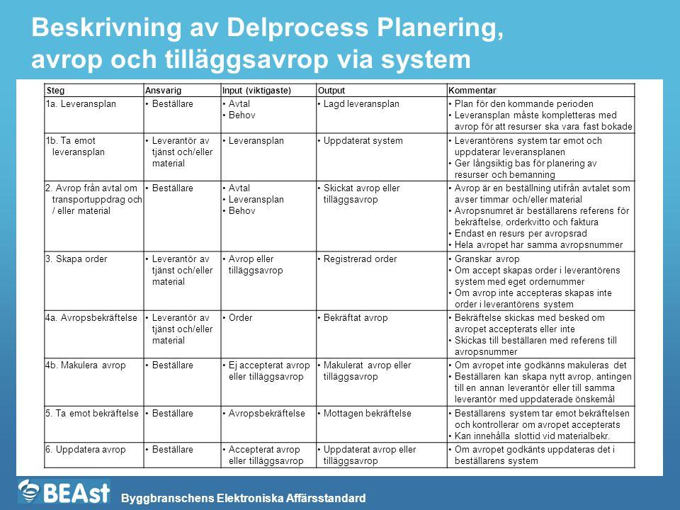 Beskrivning av Delprocess Planering, avrop och tilläggsavrop via system