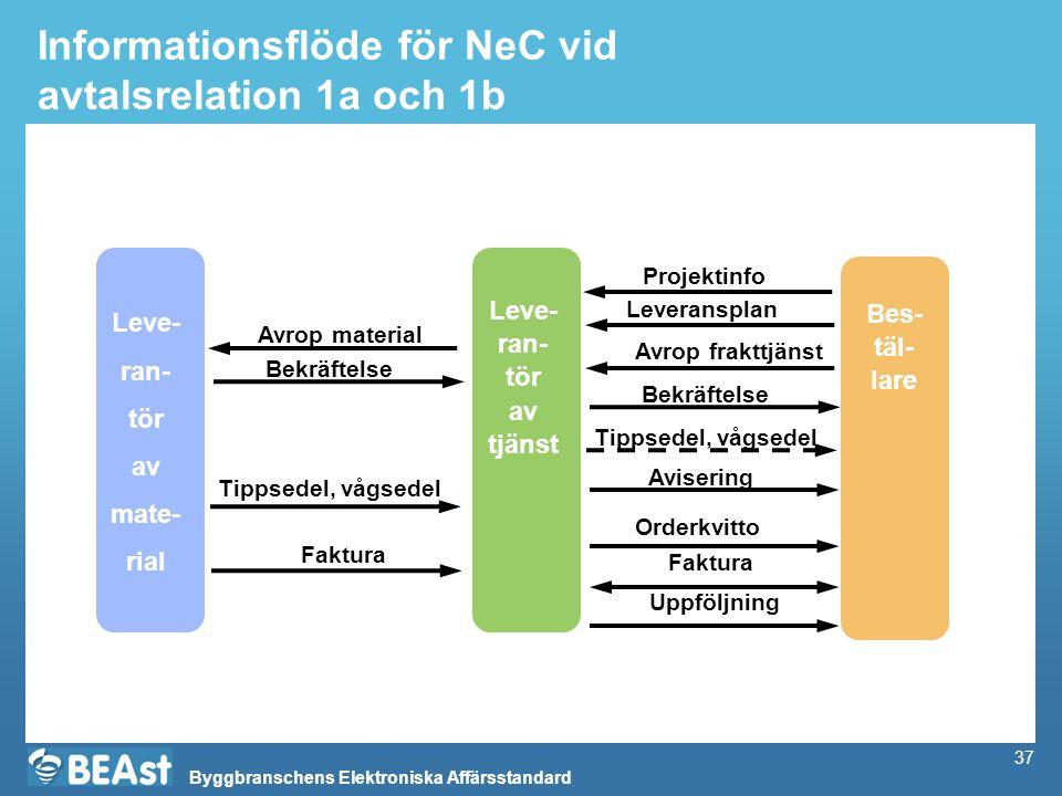 Informationsflöde för NeC vid avtalsrelation 1a och 1b