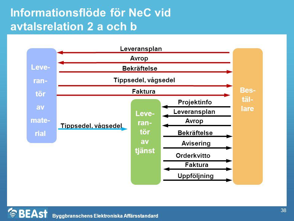 Informationsflöde för NeC vid avtalsrelation 2 a och b