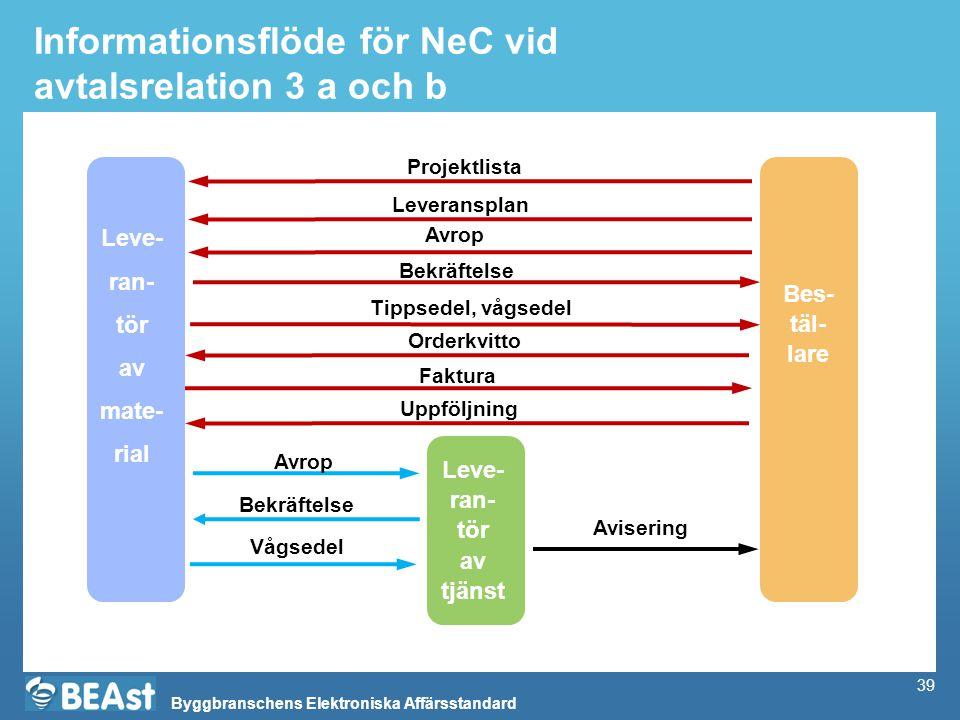 Informationsflöde för NeC vid avtalsrelation 3 a och b