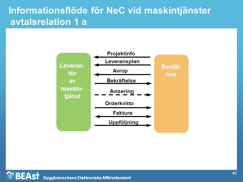 Informationsflöde för NeC vid maskintjänster avtalsrelation 1 a