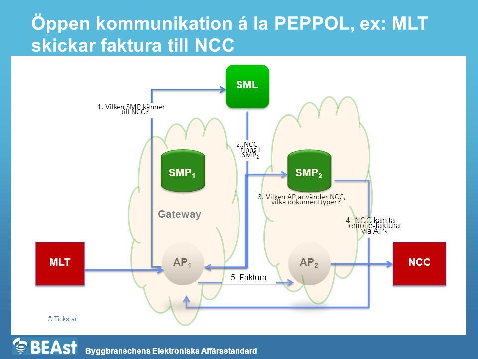 Öppen kommunikation á la PEPPOL, ex: MLT skickar faktura till NCC