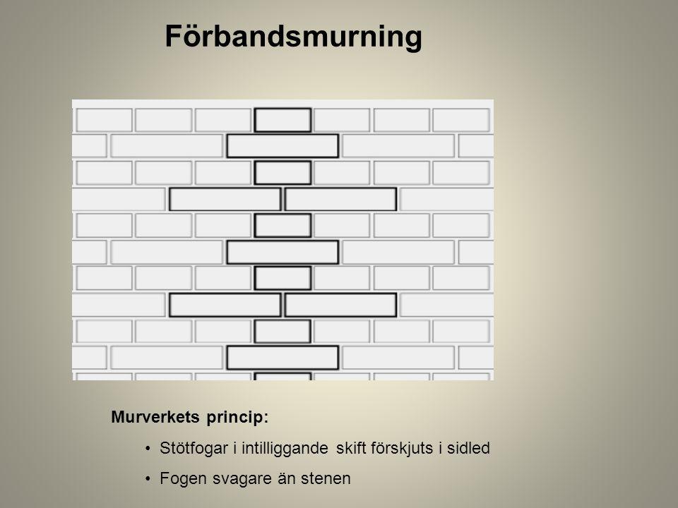 Förbandsmurning Murverkets princip: